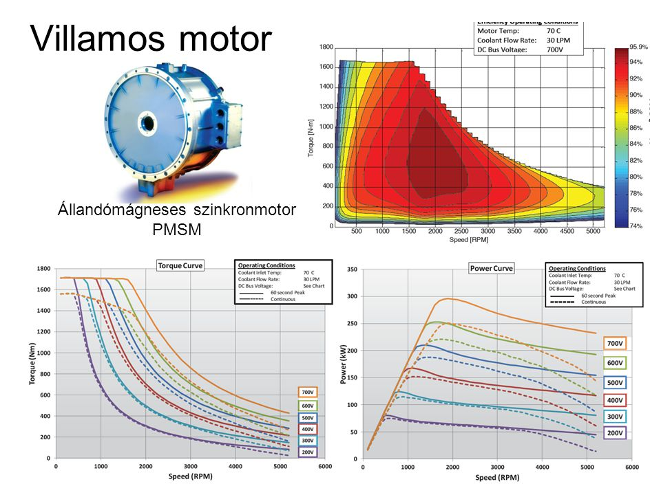Villamos motor Állandómágneses szinkronmotor PMSM