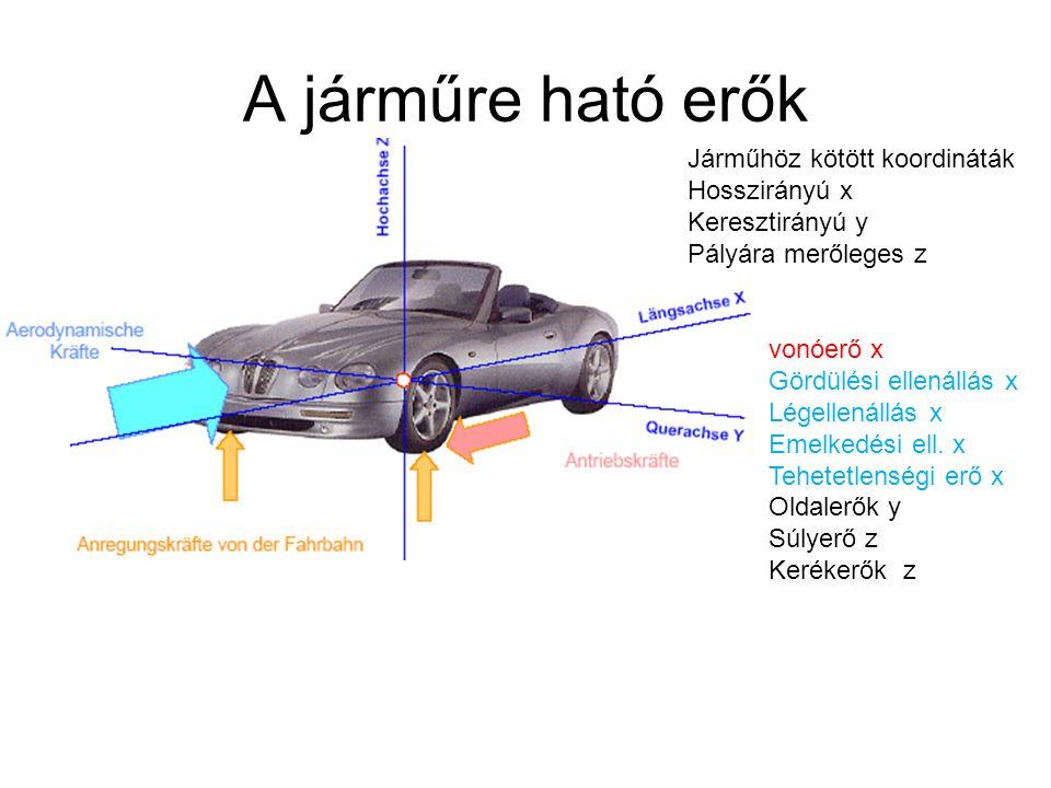 A járműre ható erők Járműhöz kötött koordináták Hosszirányú x Keresztirányú y Pályára merőleges z vonóerő x Gördülési ellenállás x Légellenállás x Eme
