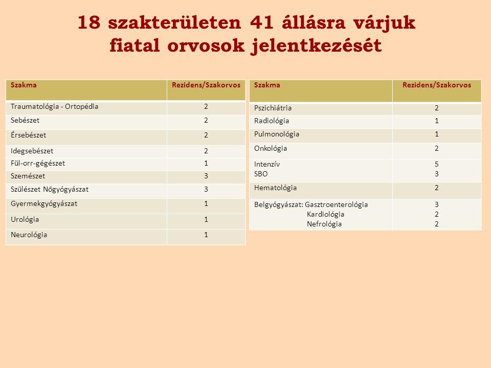 18 szakterületen 41 állásra várjuk fiatal orvosok jelentkezését SzakmaRezidens/Szakorvos Traumatológia - Ortopédia2 Sebészet2 Érsebészet2 Idegsebészet