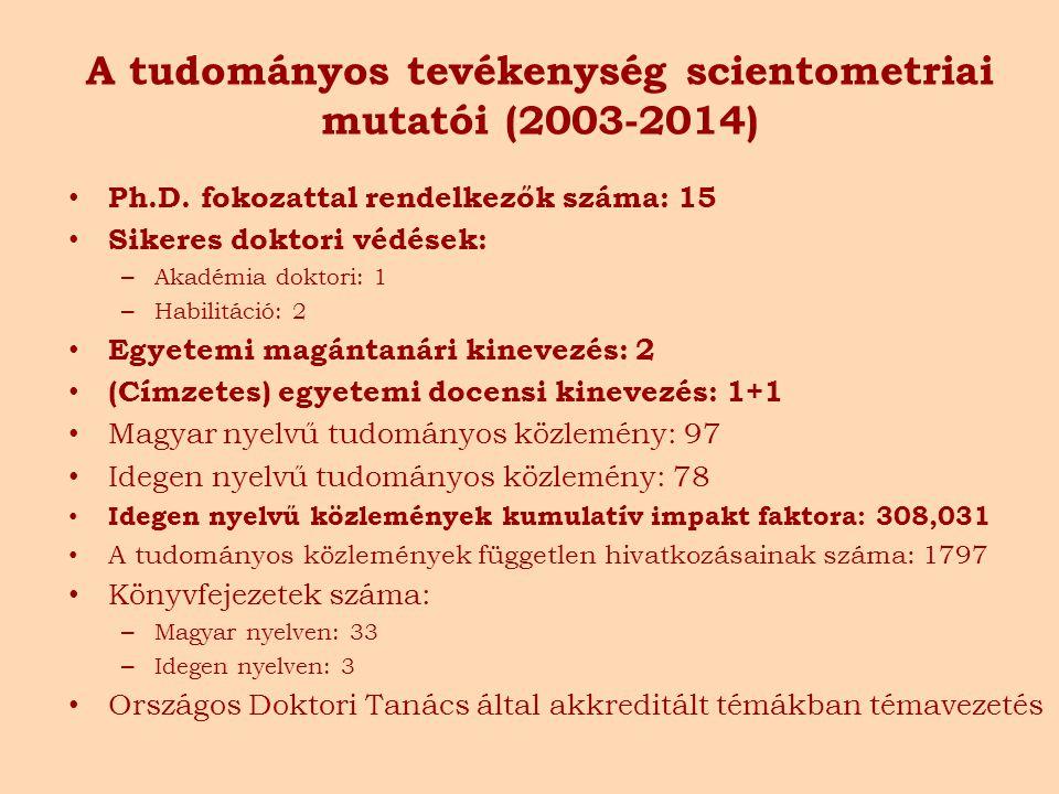 A tudományos tevékenység scientometriai mutatói (2003-2014) Ph.D. fokozattal rendelkezők száma: 15 Sikeres doktori védések: – Akadémia doktori: 1 – Ha