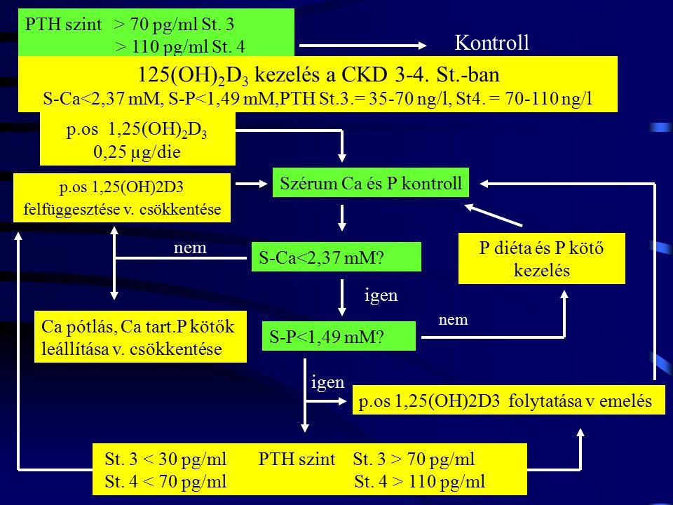 PTH szint > 70 pg/ml St. 3 > 110 pg/ml St. 4 nem Kontroll igen p.os 1,25(OH) 2 D 3 0,25 µg/die Szérum Ca és P kontroll S-Ca<2,37 mM? p.os 1,25(OH)2D3