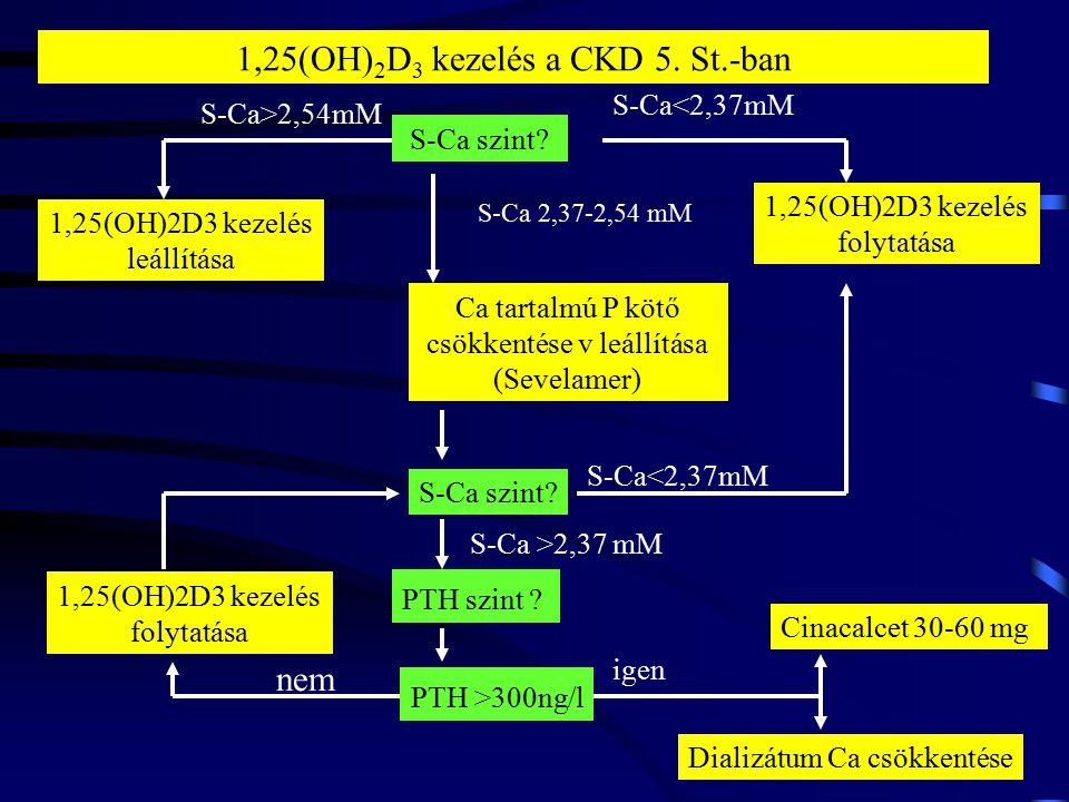 S-Ca szint? 1,25(OH)2D3 kezelés folytatása Cinacalcet 30-60 mg PTH szint ? nem Ca tartalmú P kötő csökkentése v leállítása (Sevelamer) igen 1,25(OH) 2