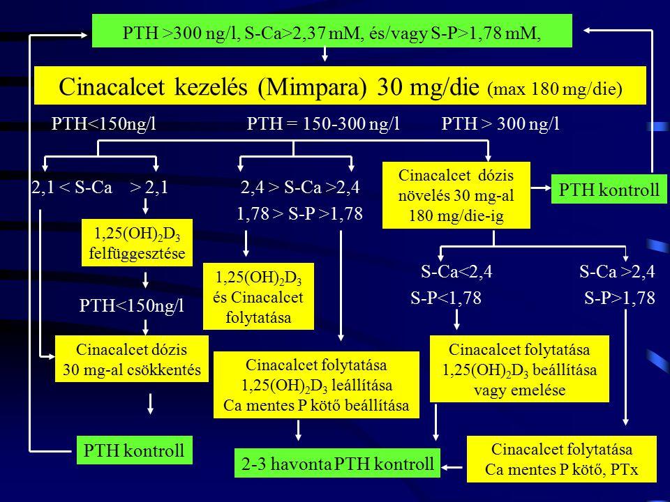 Cinacalcet kezelés (Mimpara) 30 mg/die (max 180 mg/die) PTH<150ng/lPTH = 150-300 ng/lPTH > 300 ng/l 2,1 2,4 > S-Ca >2,4 1,25(OH) 2 D 3 felfüggesztése Cinacalcet dózis 30 mg-al csökkentés PTH<150ng/l PTH >300 ng/l, S-Ca>2,37 mM, és/vagy S-P>1,78 mM, PTH kontroll 1,78 > S-P >1,78 1,25(OH) 2 D 3 és Cinacalcet folytatása Cinacalcet folytatása 1,25(OH) 2 D 3 leállítása Ca mentes P kötő beállítása 2-3 havonta PTH kontroll Cinacalcet dózis növelés 30 mg-al 180 mg/die-ig PTH kontroll S-Ca<2,4 S-P<1,78 Cinacalcet folytatása 1,25(OH) 2 D 3 beállítása vagy emelése S-Ca >2,4 S-P>1,78 Cinacalcet folytatása Ca mentes P kötő, PTx