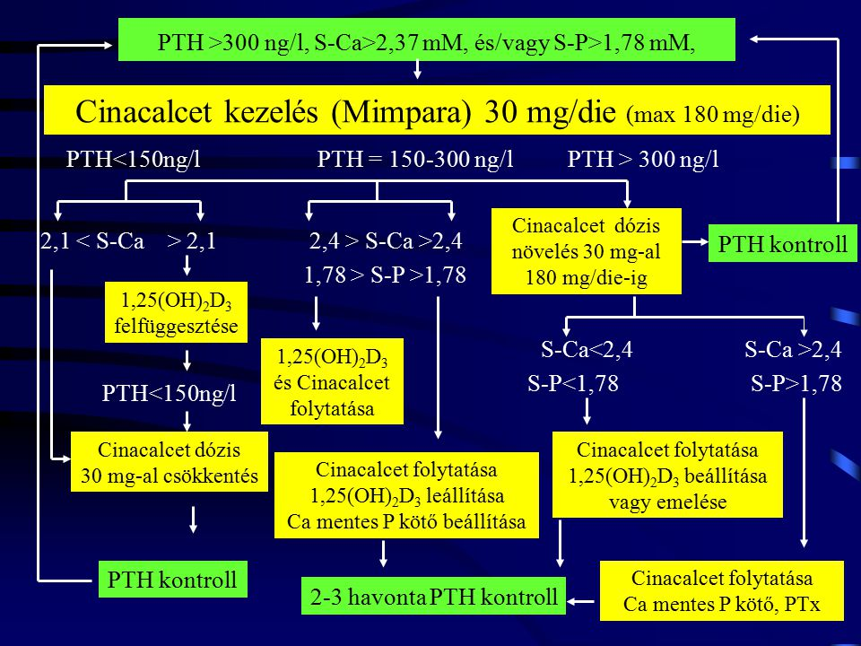 Cinacalcet kezelés (Mimpara) 30 mg/die (max 180 mg/die) PTH<150ng/lPTH = 150-300 ng/lPTH > 300 ng/l 2,1 2,4 > S-Ca >2,4 1,25(OH) 2 D 3 felfüggesztése