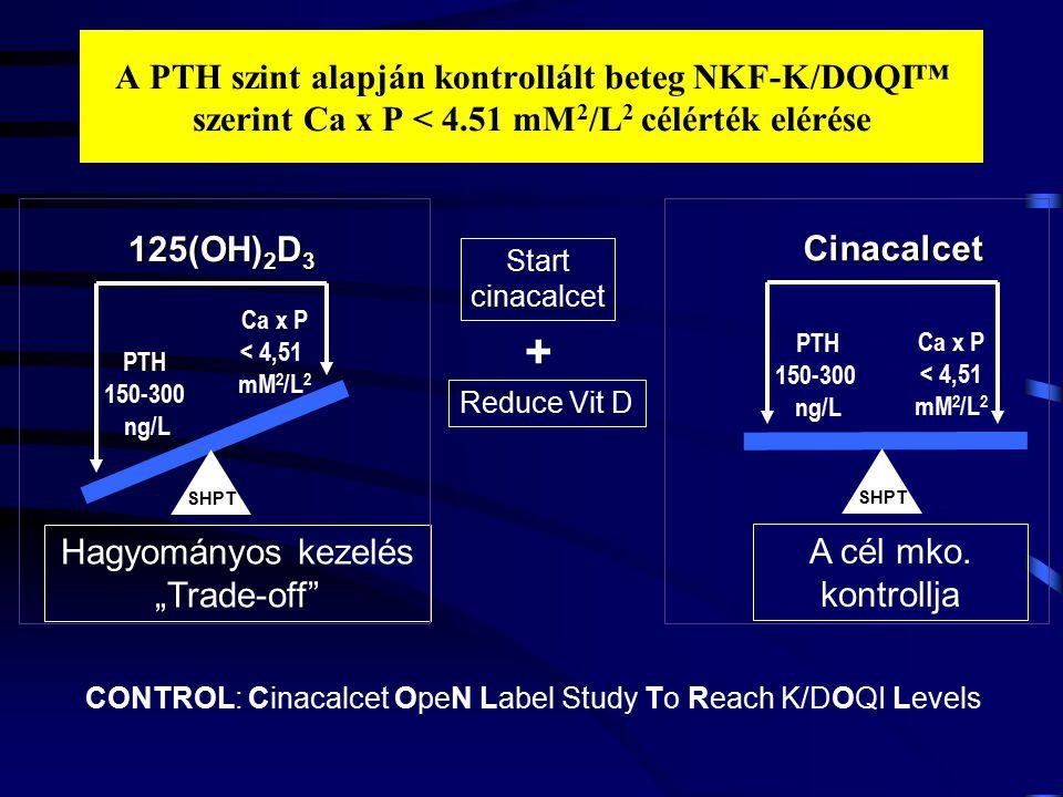 A PTH szint alapján kontrollált beteg NKF-K/DOQI™ szerint Ca x P < 4.51 mM 2 /L 2 célérték elérése Start cinacalcet Reduce Vit D + A cél mko. kontroll
