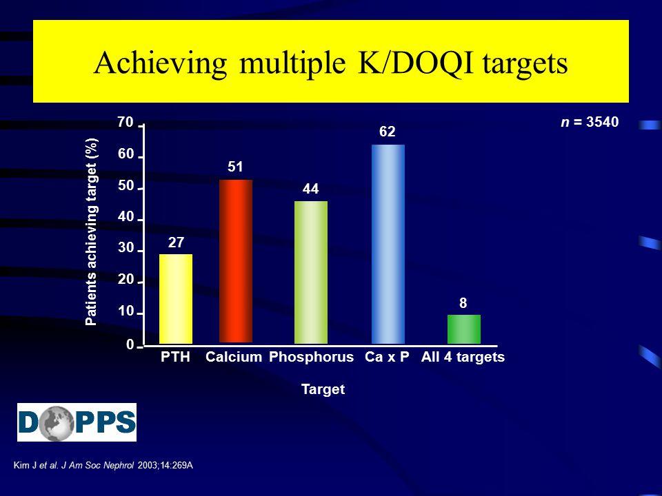 Achieving multiple K/DOQI targets Kim J et al. J Am Soc Nephrol 2003;14:269A Target 0 10 20 30 40 50 60 PTHCa x PCalciumPhosphorusAll 4 targets 70 Pat