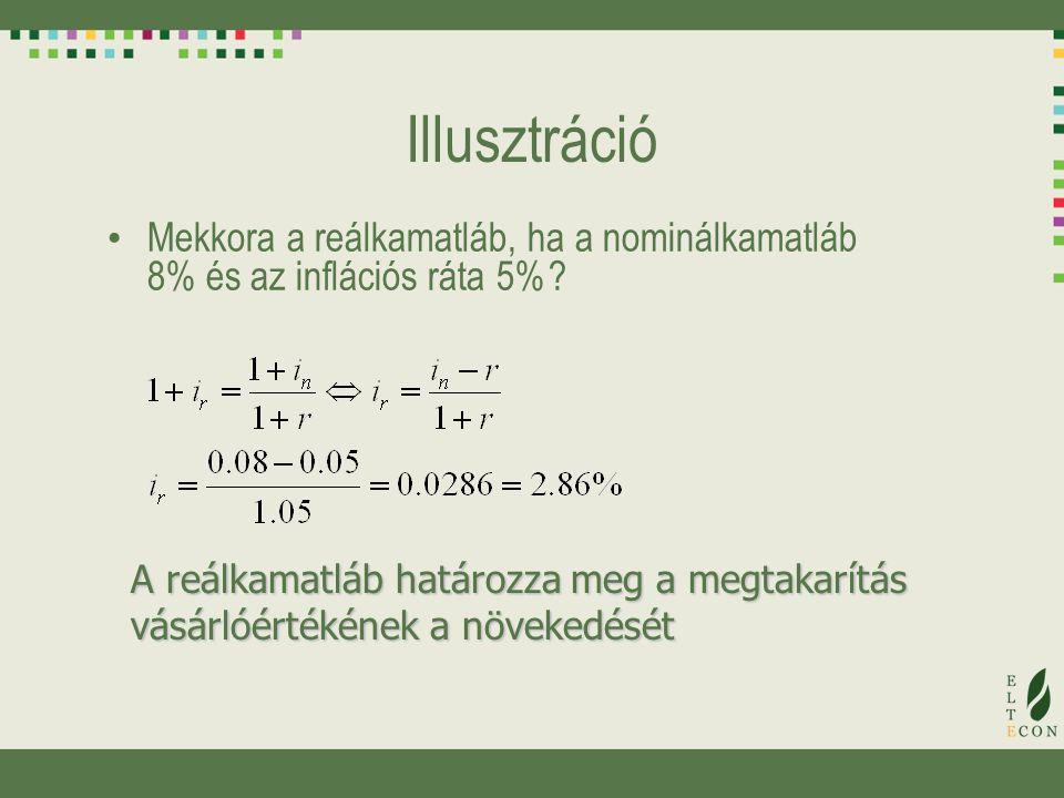 Illusztráció Mekkora a reálkamatláb, ha a nominálkamatláb 8% és az inflációs ráta 5%.