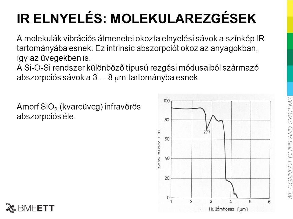 IR ELNYELÉS: MOLEKULAREZGÉSEK A molekulák vibrációs átmenetei okozta elnyelési sávok a színkép IR tartományába esnek. Ez intrinsic abszorpciót okoz az