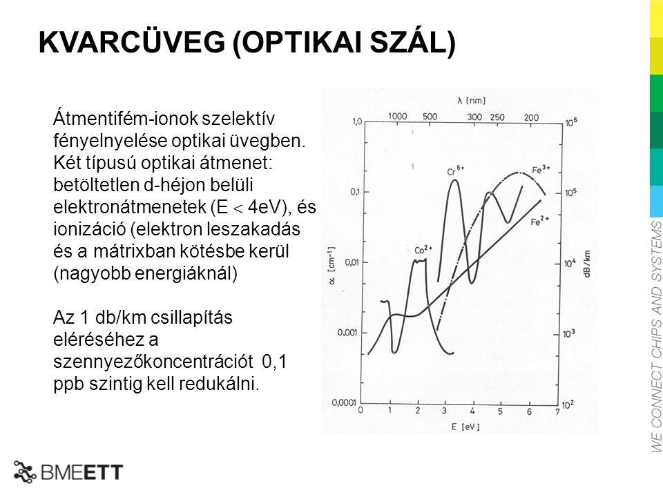 KVARCÜVEG (OPTIKAI SZÁL) Átmentifém-ionok szelektív fényelnyelése optikai üvegben. Két típusú optikai átmenet: betöltetlen d-héjon belüli elektronátme