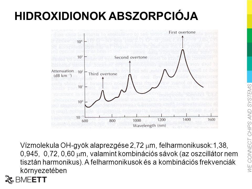 HIDROXIDIONOK ABSZORPCIÓJA Vízmolekula OH-gyök alaprezgése 2,72  m, felharmonikusok:1,38, 0,945, 0,72, 0,60  m, valamint kombinációs sávok (az oszci