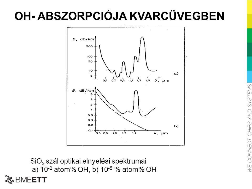 OH- ABSZORPCIÓJA KVARCÜVEGBEN SiO 2 szál optikai elnyelési spektrumai a) 10 -2 atom% OH, b) 10 -5 % atom% OH