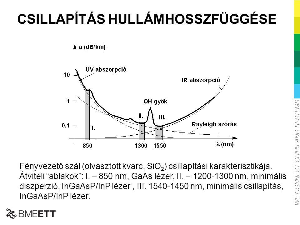 """CSILLAPÍTÁS HULLÁMHOSSZFÜGGÉSE Fényvezető szál (olvasztott kvarc, SiO 2 ) csillapítási karakterisztikája. Átviteli """"ablakok"""": I. – 850 nm, GaAs lézer,"""