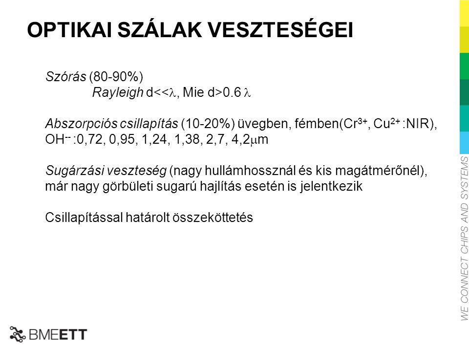 OPTIKAI SZÁLAK VESZTESÉGEI Szórás (80-90%) Rayleigh d 0.6 Abszorpciós csillapítás (10-20%) üvegben, fémben(Cr 3+, Cu 2+ :NIR), OH -- :0,72, 0,95, 1,24