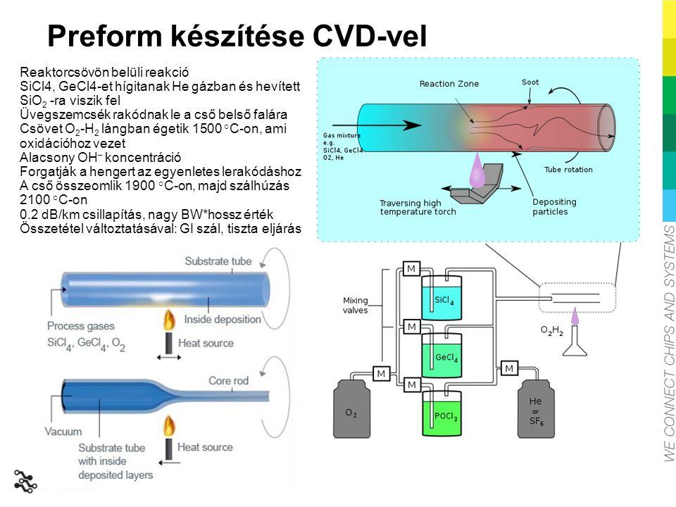 Preform készítése CVD-vel Reaktorcsövön belüli reakció SiCl4, GeCl4-et hígitanak He gázban és hevített SiO 2 -ra viszik fel Üvegszemcsék rakódnak le a