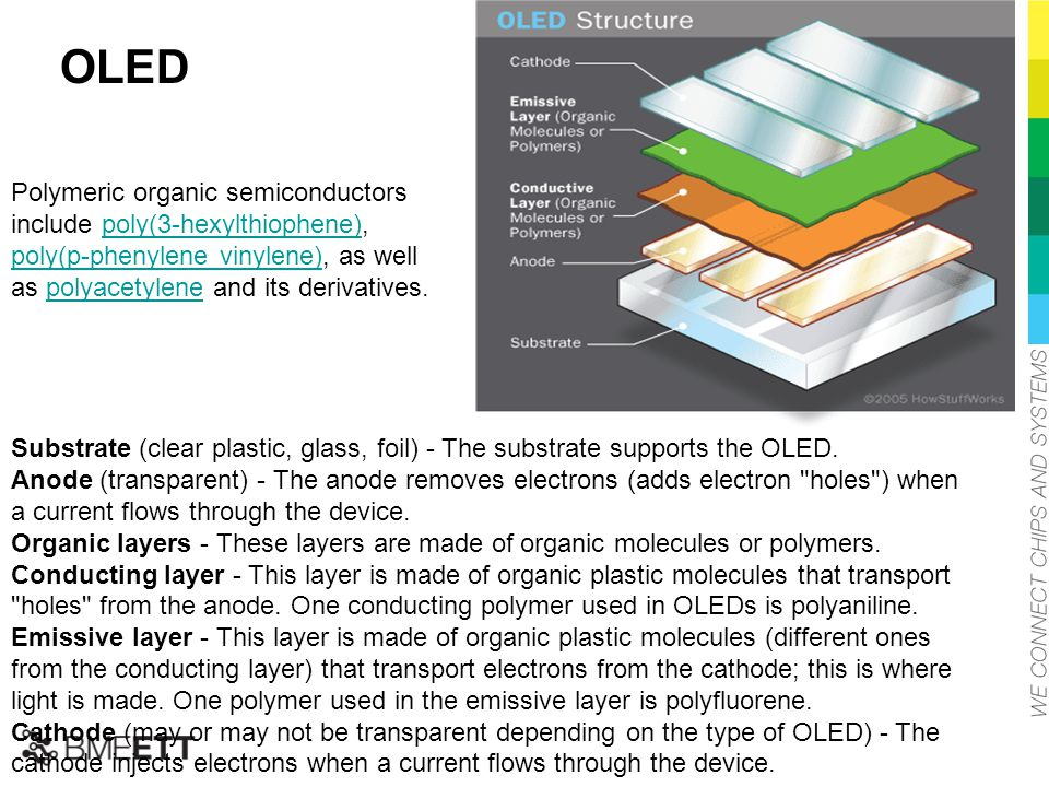 OLED Polymeric organic semiconductors include poly(3-hexylthiophene), poly(p-phenylene vinylene), as well as polyacetylene and its derivatives.poly(3-