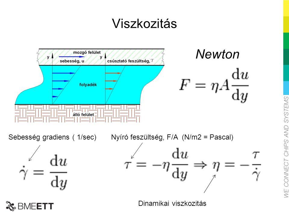 Viszkozitás Newton Sebesség gradiens ( 1/sec)Nyíró feszültség, F/A (N/m2 = Pascal) Dinamikai viszkozitás