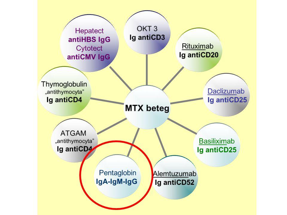 "MTX beteg OKT 3 Ig antiCD3 Rituximab Ig antiCD20 Daclizumab Ig antiCD25 Pentaglobin IgA-IgM-IgG Alemtuzumab Ig antiCD52 Basiliximab Ig antiCD25 ATGAM ""antithymocyta Ig antiCD4 Thymoglobulin ""antithymocyta Ig antiCD4 Hepatect antiHBS IgG Cytotect antiCMV IgG"