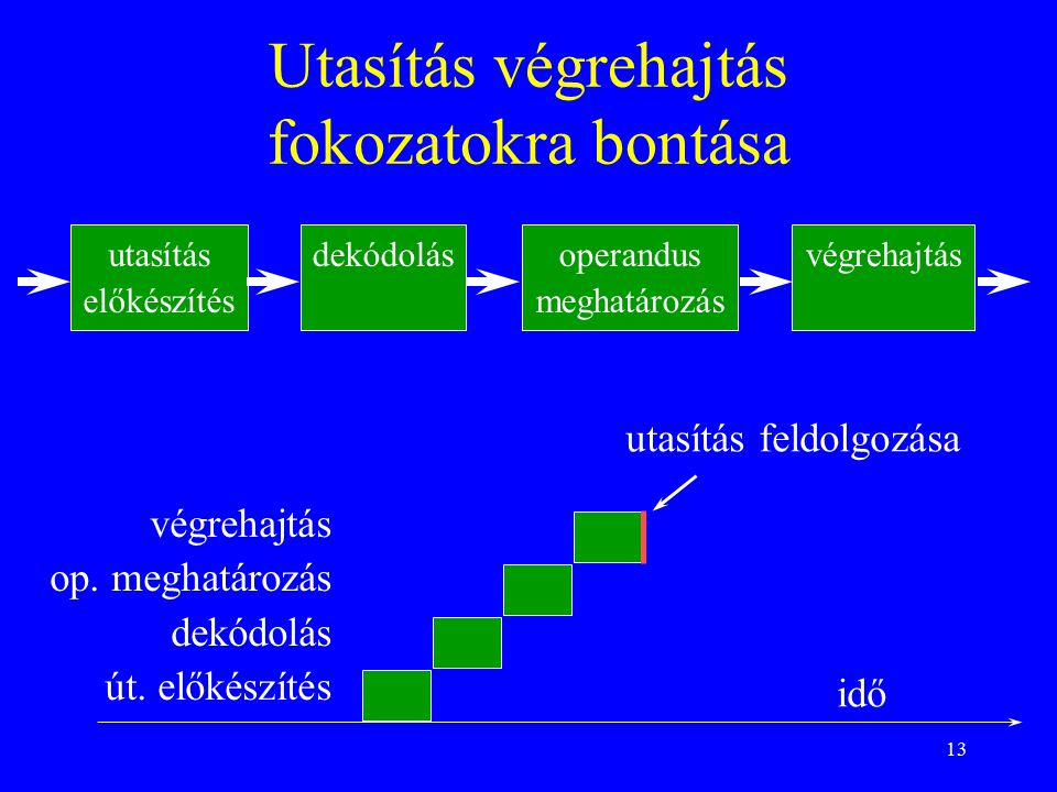 13 Utasítás végrehajtás fokozatokra bontása végrehajtás op.