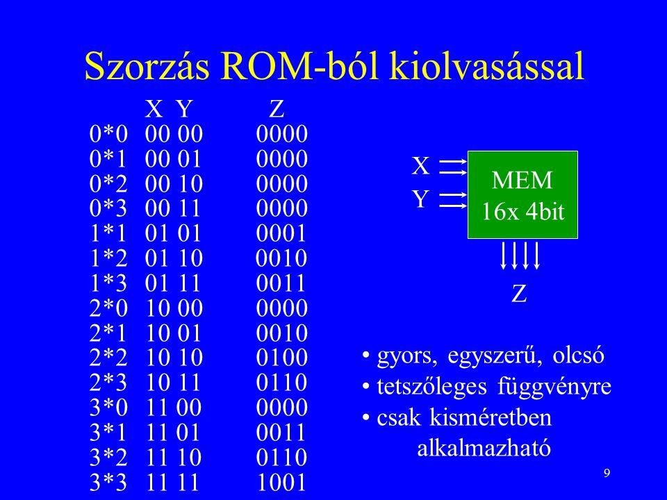 9 Szorzás ROM-ból kiolvasással X Y Z 0*000 000000 0*100 010000 0*200 100000 0*300 110000 1*101 010001 1*201 10 0010 1*301 110011 2*010 000000 2*110 010010 2*210 100100 2*310 110110 3*011 000000 3*111 010011 3*211 100110 3*311 111001 MEM 16x 4bit Z X Y gyors, egyszerű, olcsó tetszőleges függvényre csak kisméretben alkalmazható