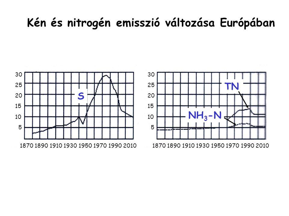 Kén és nitrogén emisszió változása Európában 1870 1890 1910 1930 1950 1970 1990 2010 30 25 20 15 10 5 30 25 20 15 10 5 S TN NH 3 -N