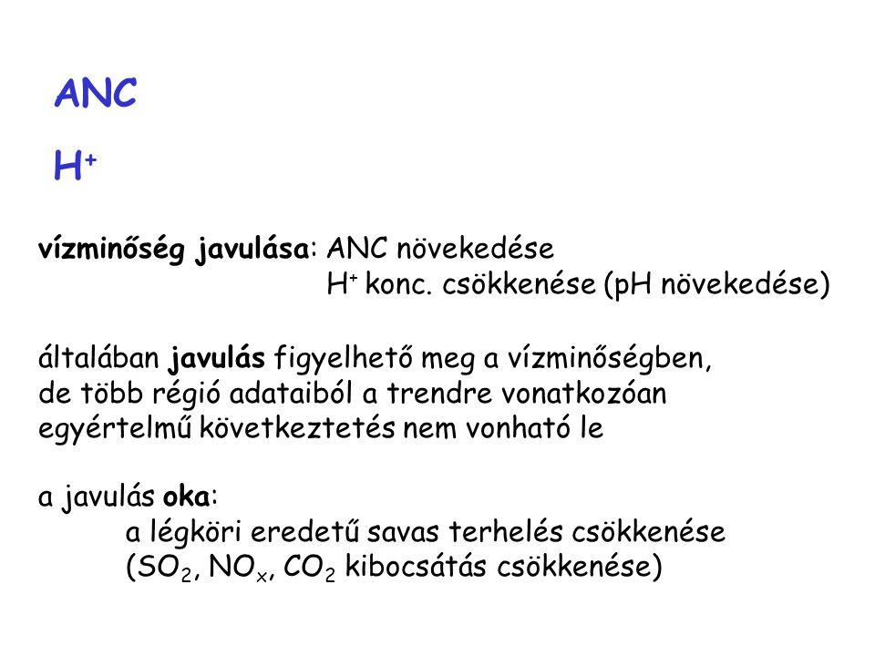 ANC H+H+ vízminőség javulása: ANC növekedése H + konc.