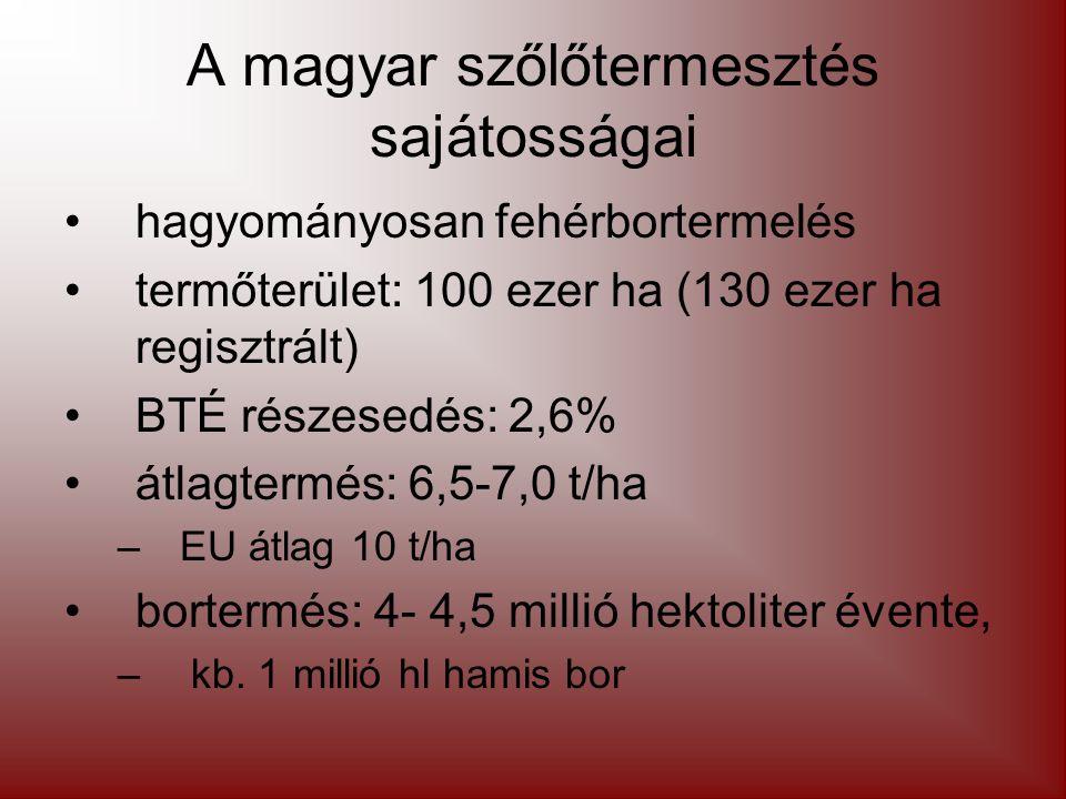A magyar szőlőtermesztés sajátosságai hagyományosan fehérbortermelés termőterület: 100 ezer ha (130 ezer ha regisztrált) BTÉ részesedés: 2,6% átlagtermés: 6,5-7,0 t/ha –EU átlag 10 t/ha bortermés: 4- 4,5 millió hektoliter évente, – kb.