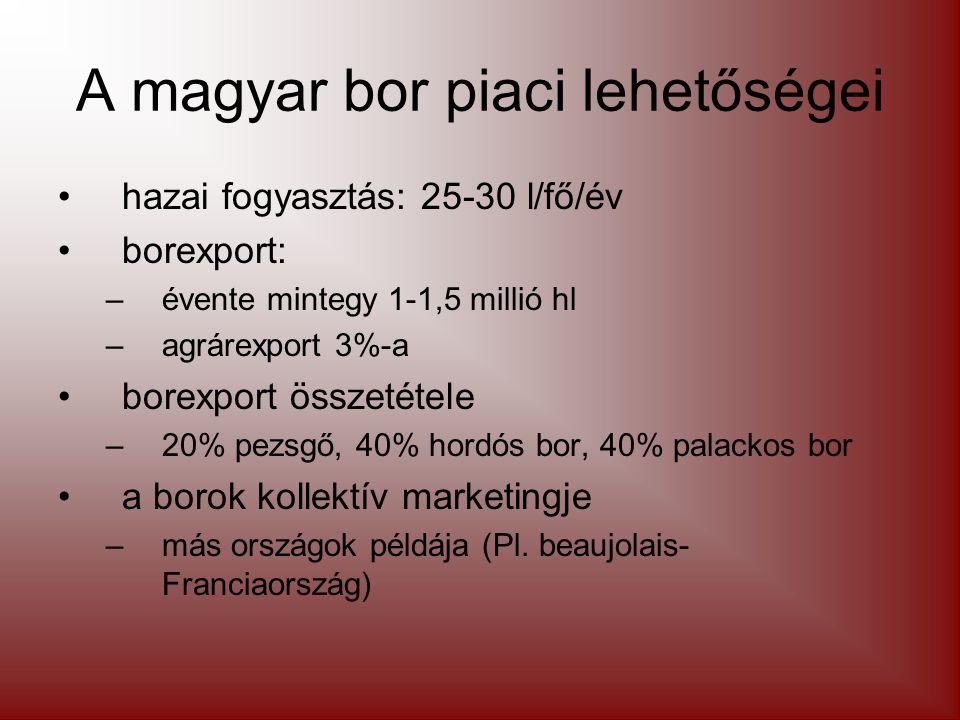 A magyar bor piaci lehetőségei hazai fogyasztás: 25-30 l/fő/év borexport: –évente mintegy 1-1,5 millió hl –agrárexport 3%-a borexport összetétele –20% pezsgő, 40% hordós bor, 40% palackos bor a borok kollektív marketingje –más országok példája (Pl.