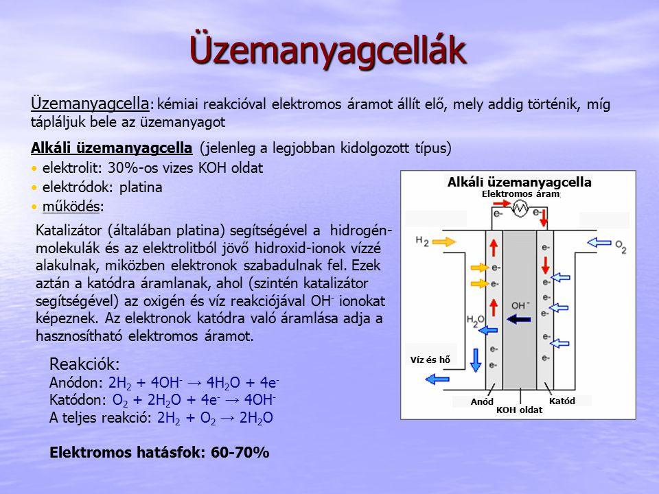 Üzemanyagcellák Üzemanyagcella : kémiai reakcióval elektromos áramot állít elő, mely addig történik, míg tápláljuk bele az üzemanyagot Alkáli üzemanyagcella (jelenleg a legjobban kidolgozott típus) elektrolit: 30%-os vizes KOH oldat elektródok: platina működés: Katalizátor (általában platina) segítségével a hidrogén- molekulák és az elektrolitból jövő hidroxid-ionok vízzé alakulnak, miközben elektronok szabadulnak fel.