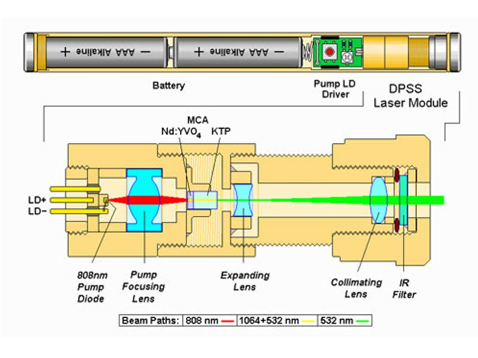 In NLMML, a non-linear crystal (NLC) is inserted in the laser cavity and is placed in front of a dichroic output coupler, used in place of the usual output coupler.
