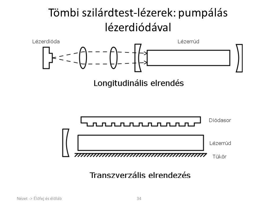 Nézet -> Élőfej és élőláb34 Tömbi szilárdtest-lézerek: pumpálás lézerdiódával