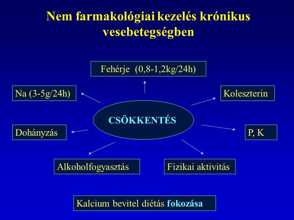 Nem farmakológiai kezelés krónikus vesebetegségben Kalcium bevitel diétás fokozása Na (3-5g/24h) Fehérje (0,8-1,2kg/24h) P, K Koleszterin Dohányzás Al