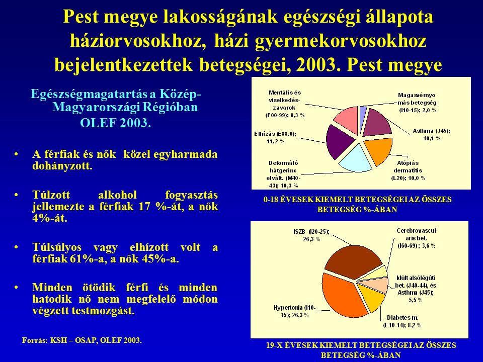 Pest megye lakosságának egészségi állapota háziorvosokhoz, házi gyermekorvosokhoz bejelentkezettek betegségei, 2003. Pest megye Egészségmagatartás a K