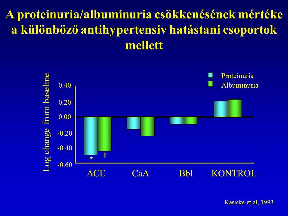 A proteinuria/albuminuria csökkenésének mértéke a különböző antihypertensiv hatástani csoportok mellett Log change from baseline Kasiske et al, 1993.