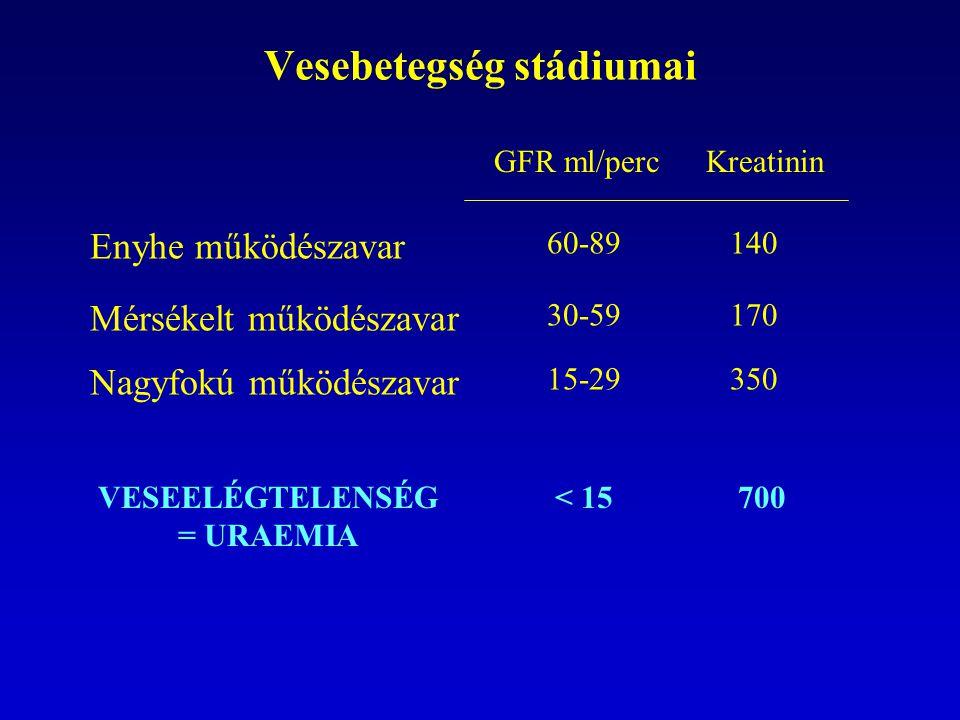 Vesebetegség stádiumai Enyhe működészavar GFR ml/percKreatinin 60-89140 Mérsékelt működészavar 30-59170 Nagyfokú működészavar 15-29350 VESEELÉGTELENSÉ