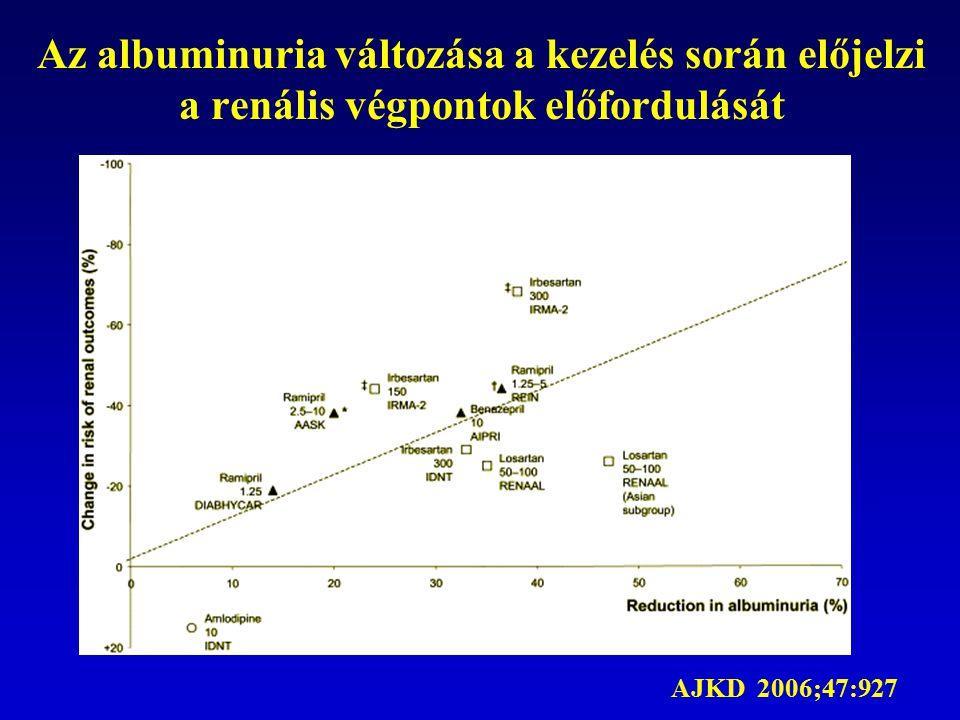 Az albuminuria változása a kezelés során előjelzi a renális végpontok előfordulását AJKD 2006;47:927