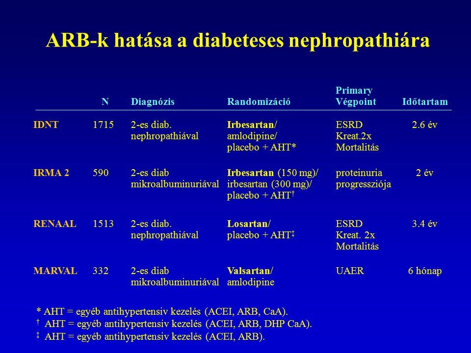ARB-k hatása a diabeteses nephropathiára N DiagnózisRandomizáció Primary Végpoint Időtartam IDNT17152-es diab. nephropathiával Irbesartan/ amlodipine/