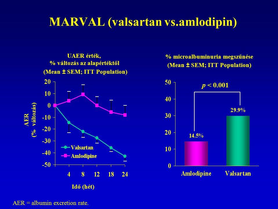 MARVAL (valsartan vs.amlodipin) p < 0.001 % microalbuminuria megszűnése (Mean ± SEM; ITT Population) UAER érték, % változás az alapértéktől (Mean ± SE