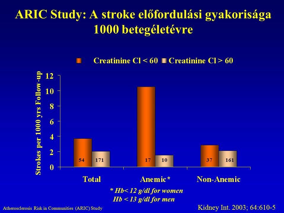 ARIC Study: A stroke előfordulási gyakorisága 1000 betegéletévre 54171101737161 * Hb< 12 g/dl for women Hb < 13 g/dl for men Kidney Int. 2003; 64:610-