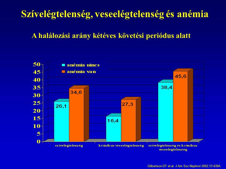 A halálozási arány kétéves követési periódus alatt Szívelégtelenség, veseelégtelenség és anémia Gilbertson DT et al. J Am Soc Nephrol 2002;13:439A.