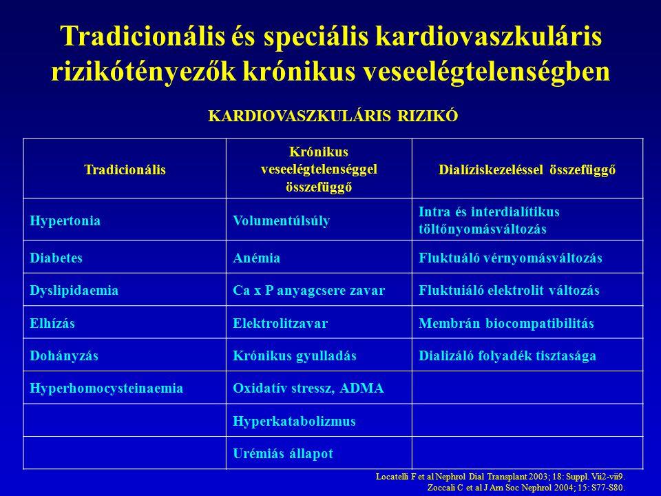 Proteinuria és a stroke, illetve CHD események rizikója 2-es típusú diabetesben 1.0 0.9 0.8 0.7 0.6 0.5 0 0102030405060708090 hónapok összesen: P<0.001 a CV mortalitás túlélési görbéi StrokeCHD események P<0.001 Incidencia (%) 0 10 20 30 40 U-Prot <150 mg/lU-Prot 150–300 mg/lU-Prot >300 mg/l U-Prot, vizelet protein koncentráció Miettinen H et al.