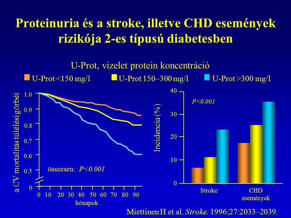 Proteinuria és a stroke, illetve CHD események rizikója 2-es típusú diabetesben 1.0 0.9 0.8 0.7 0.6 0.5 0 0102030405060708090 hónapok összesen: P<0.00
