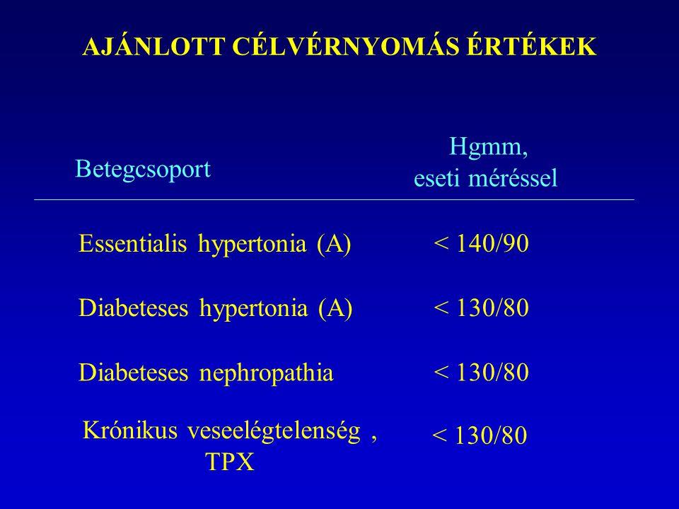 AJÁNLOTT CÉLVÉRNYOMÁS ÉRTÉKEK Betegcsoport Hgmm, eseti méréssel Essentialis hypertonia (A)< 140/90 Diabeteses hypertonia (A)< 130/80 Diabeteses nephro