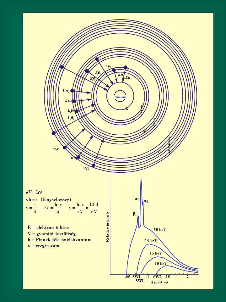 Nucleus K L M N 1 2 3 4 5 6 7 1 2 3 4 5 1 2 3 L2L2 L1L1 L1L1 L2L2 K1K1 K2K2 K3K3 M1M1 M2M2 M2M2 K2K2 K1K1.2.1.15.05SWL (nm) 