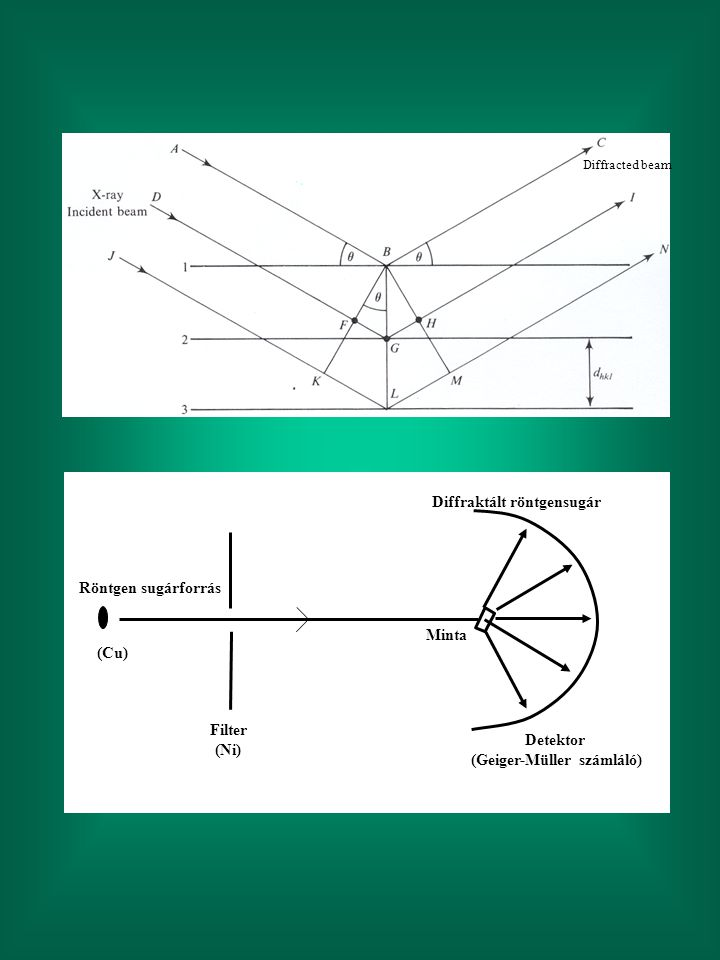 Diffracted beam Röntgen sugárforrás Diffraktált röntgensugár Detektor (Geiger-Müller számláló) Minta Filter (Ni) (Cu)