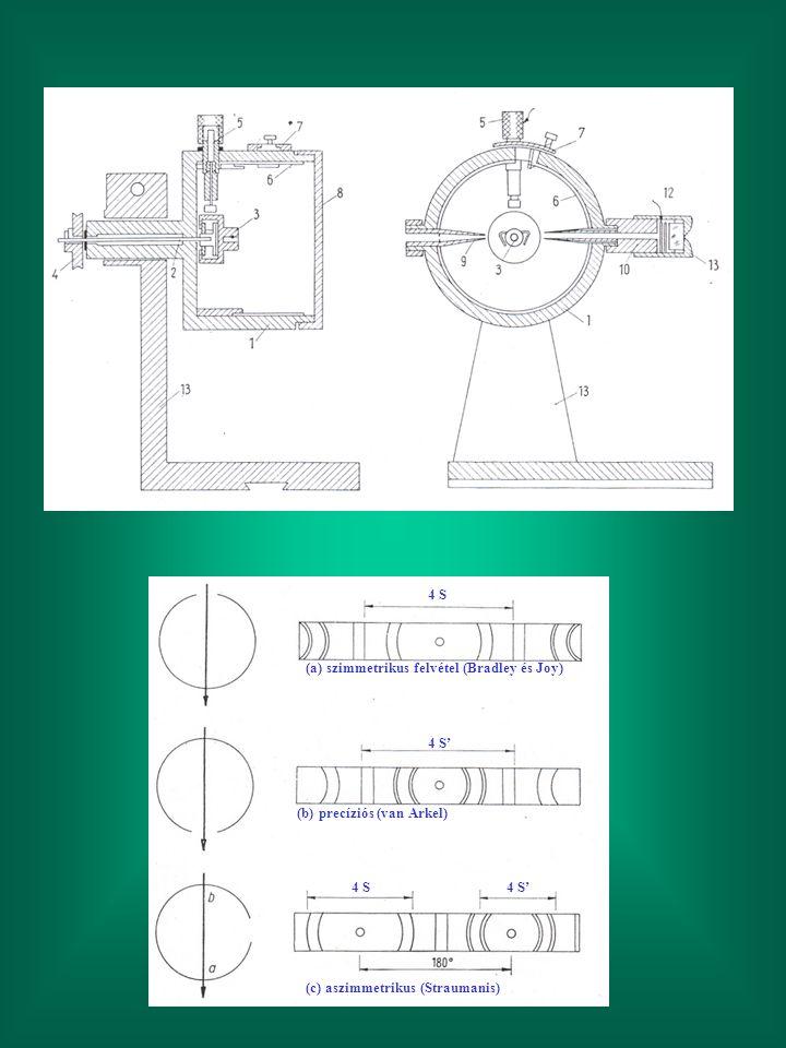 (a) szimmetrikus felvétel (Bradley és Joy) 4 S (b) precíziós (van Arkel) 4 S' (c) aszimmetrikus (Straumanis) 4 S 4 S'