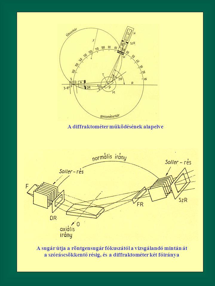 A diffraktométer működésének alapelve A sugár útja a röntgensugár fókuszától a vizsgálandó mintán át a szóráscsökkentő résig, és a diffraktométer két