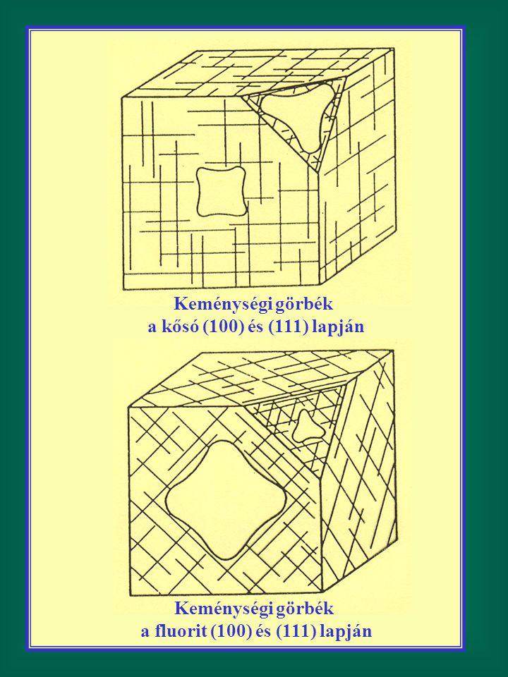 Keménységi görbék a kősó (100) és (111) lapján Keménységi görbék a fluorit (100) és (111) lapján