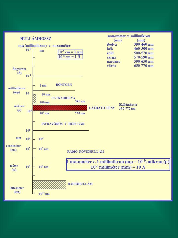 HULLÁMHOSSZ m  (millimikron) v. nanométer nanométer v. millimikron (nm) (m  ) ibolya390-460 nm kék460-500 nm zöld500-570 nm sárga570-590 nm narancs5