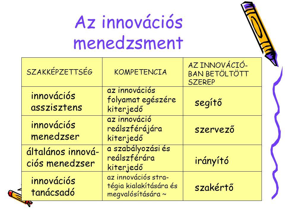 Az innovációs menedzsment SZAKKÉPZETTSÉGKOMPETENCIA AZ INNOVÁCIÓ- BAN BETÖLTÖTT SZEREP innovációs asszisztens innovációs menedzser általános innová- ciós menedzser innovációs tanácsadó segítő szervező irányító szakértő az innovációs folyamat egészére kiterjedő az innováció reálszférájára kiterjedő a szabályozási és reálszférára kiterjedő az innovációs stra- tégia kialakítására és megvalósítására ~