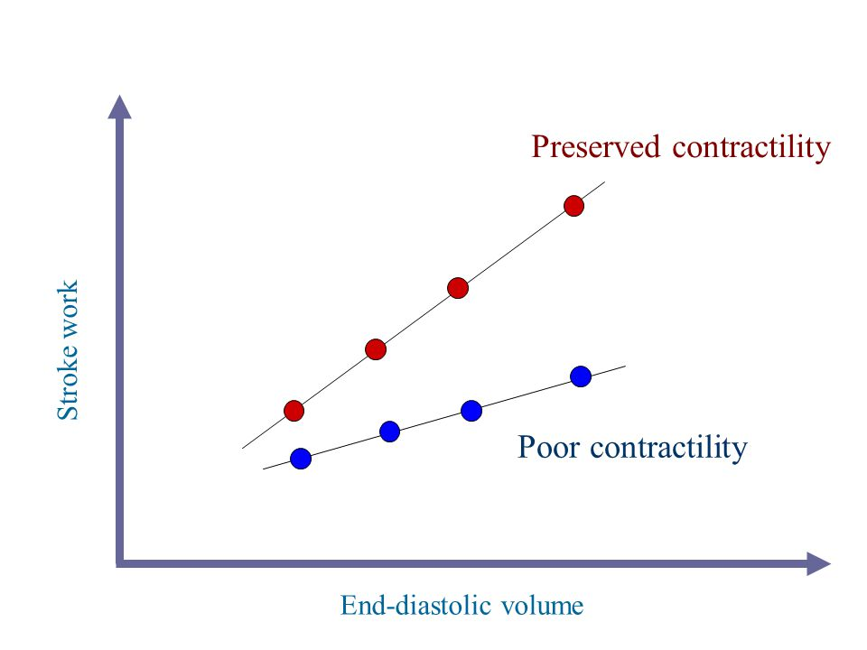 End-diastolic volume Stroke work Preserved contractility Poor contractility